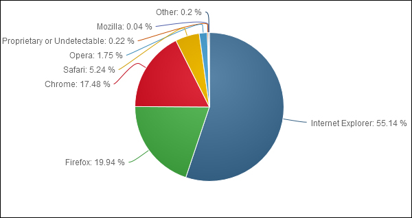 browsers_stat_jan_2013