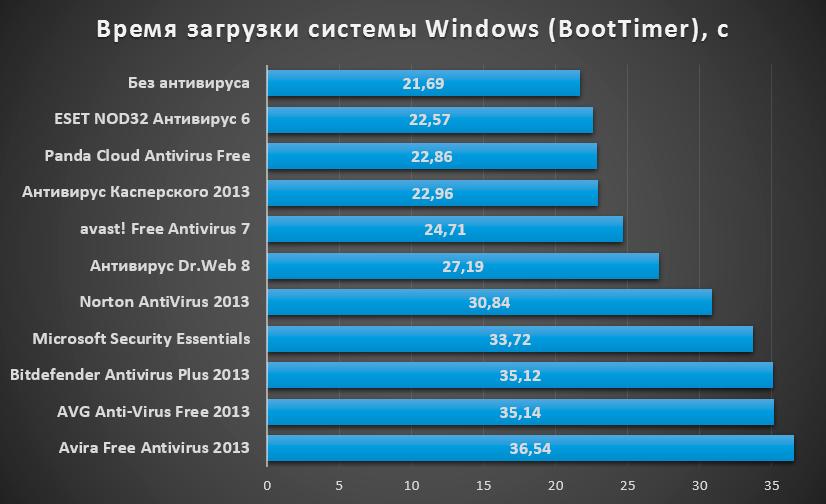vremya_zagruzki_sistemy
