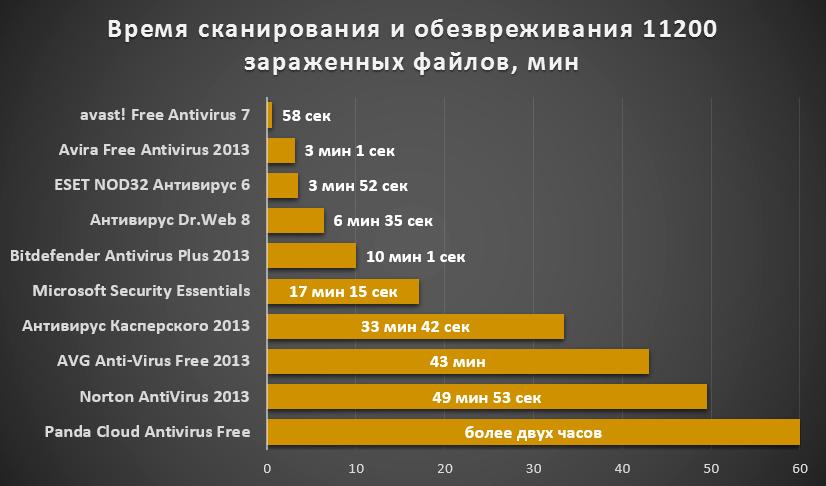 vremya_skanirovaniya