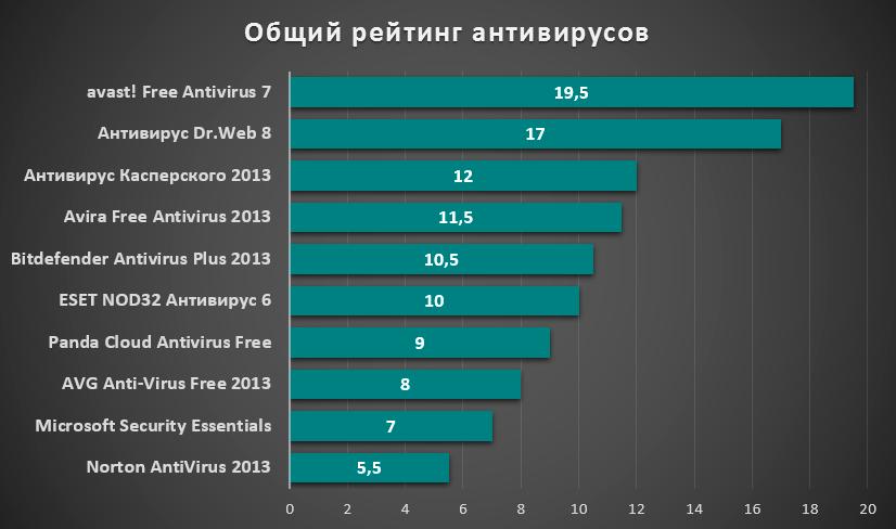obschiy_reyting_antivirusov