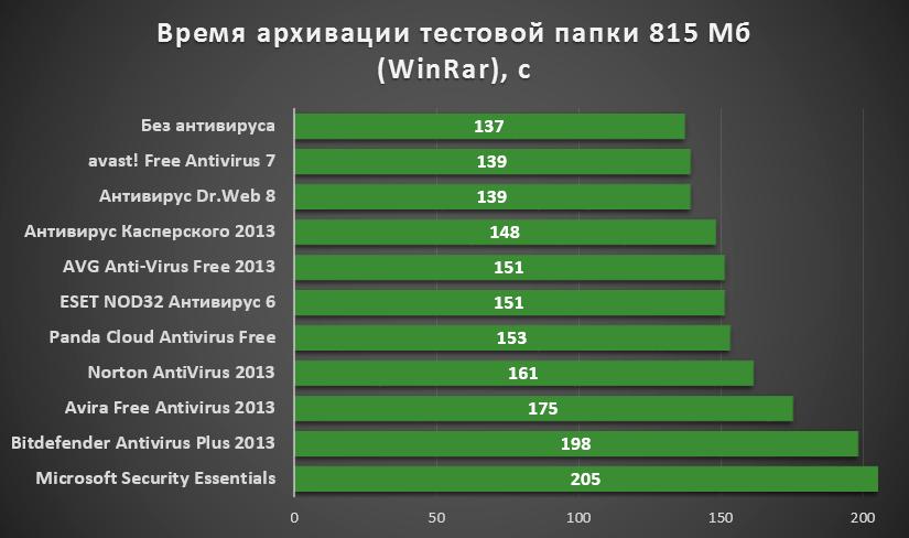 vremya_arhivatsii