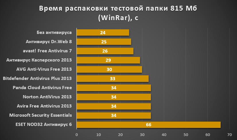 vremya_raspakovki_faylov