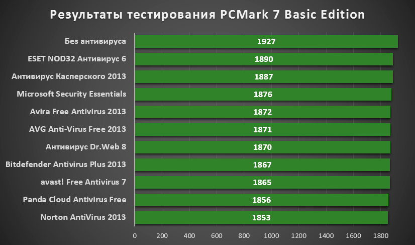 test_pcmark_7