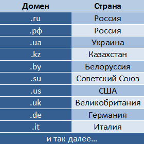 domain_table