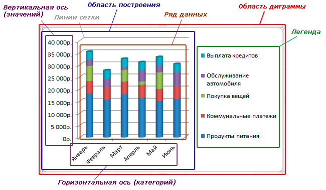oblast_diagrammy_excel_2010