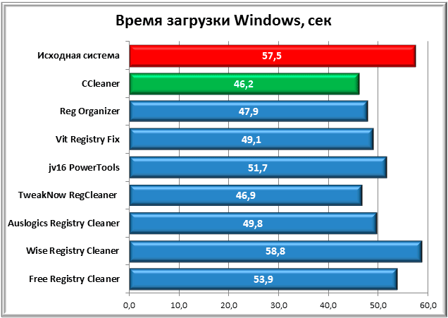 время_загрузки_Windows