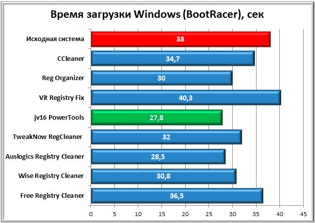время_загрузки_Windows_bootracer