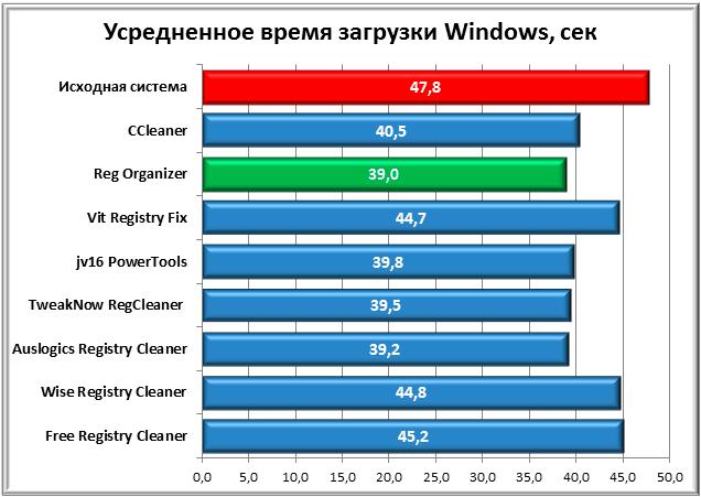 усредненная_загрузка_Windows