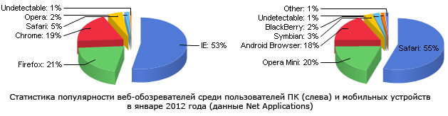 net_applications_jan_2012