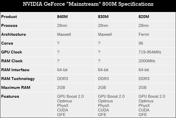 GeForce_GTX_800M