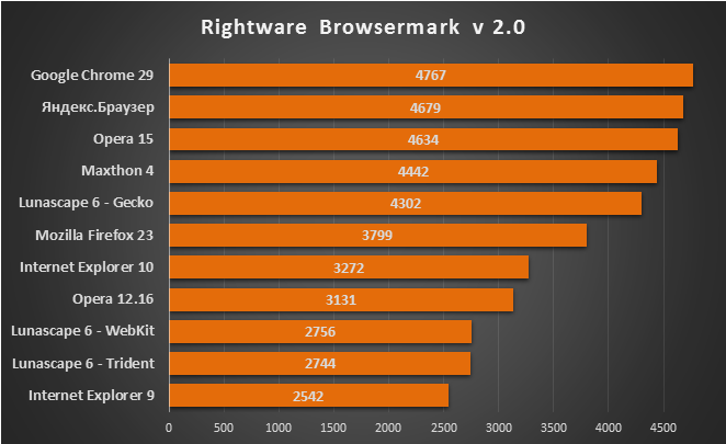 rightware_browsermark