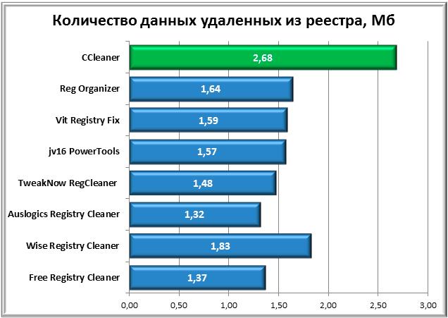 размер_удаленных_данных_из_реестра