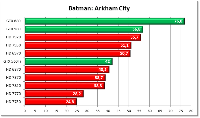 Test_Batman:Arkham_City